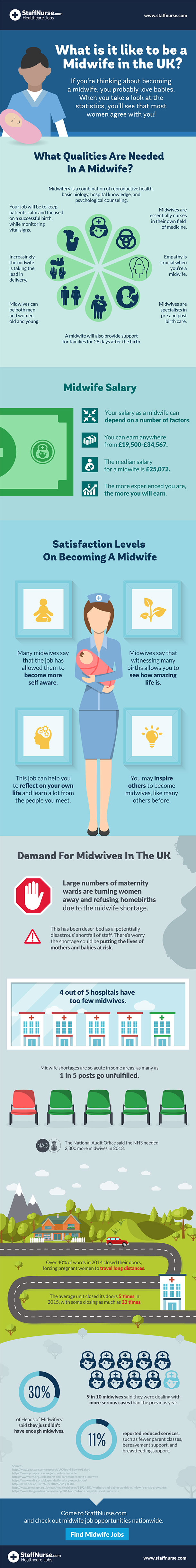 midwifery in the UK - infographic